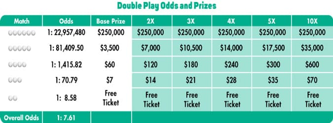 Florida Lotto odds
